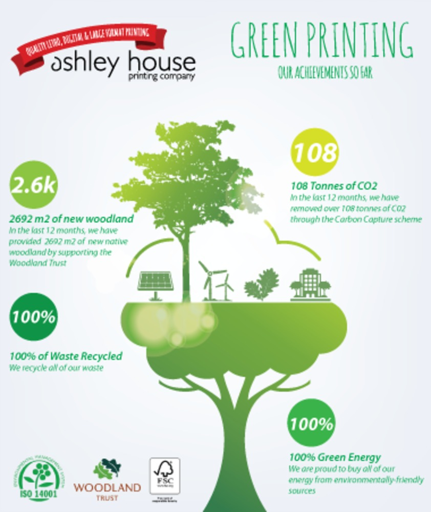 Green Printing Infographic
